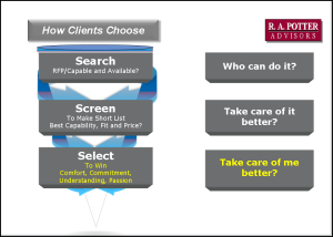 Client Decision Funnel